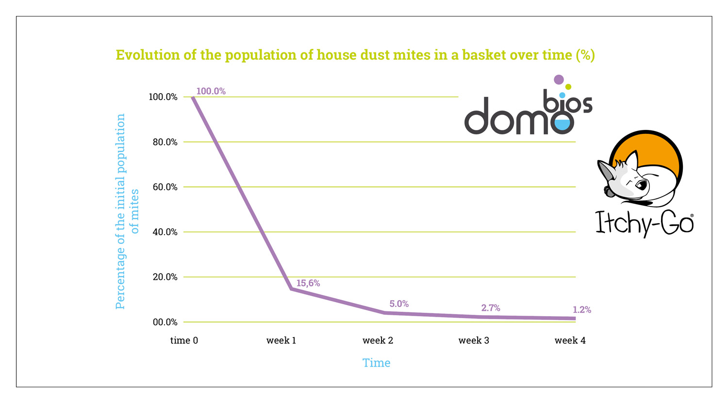 % population mites dogs and cats basket